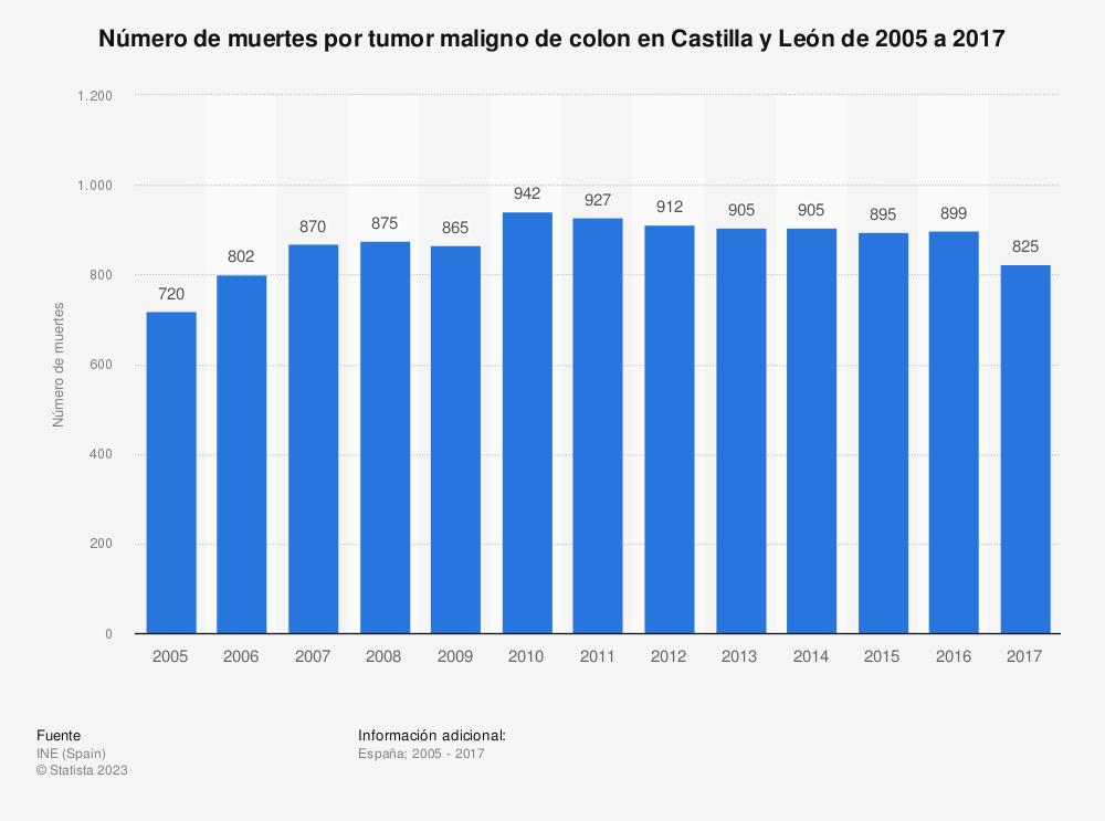 Estadística: Número de muertes por tumor maligno de colon en Castilla y León de 2005 a 2017 | Statista