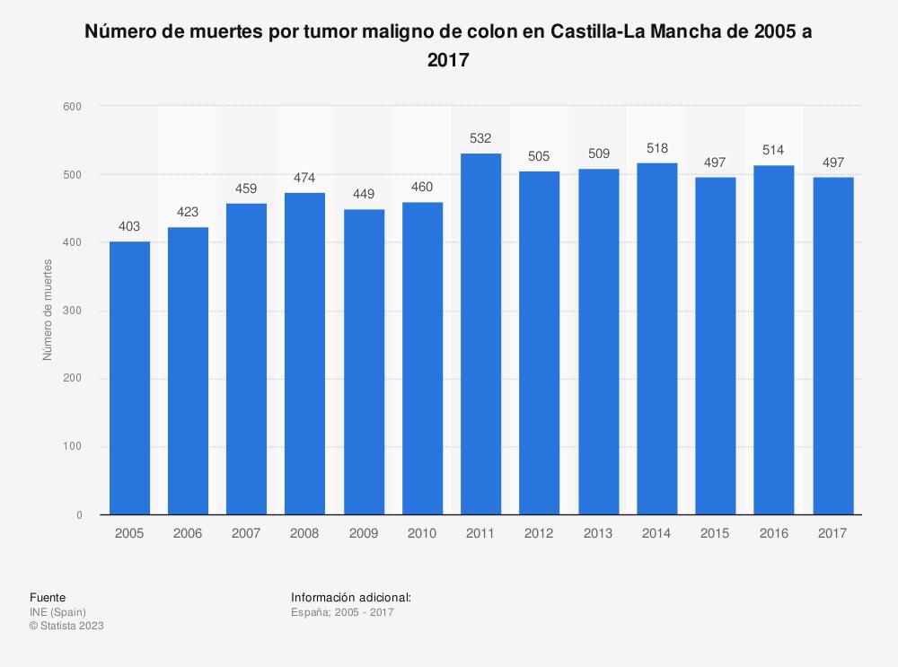 Estadística: Número de muertes por tumor maligno de colon en Castilla-La Mancha de 2005 a 2017 | Statista