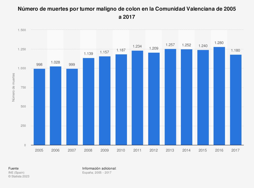 Estadística: Número de muertes por tumor maligno de colon en la Comunidad Valenciana de 2005 a 2017 | Statista