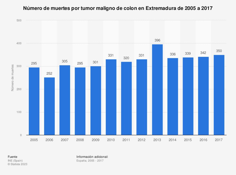 Estadística: Número de muertes por tumor maligno de colon en Extremadura de 2005 a 2017 | Statista