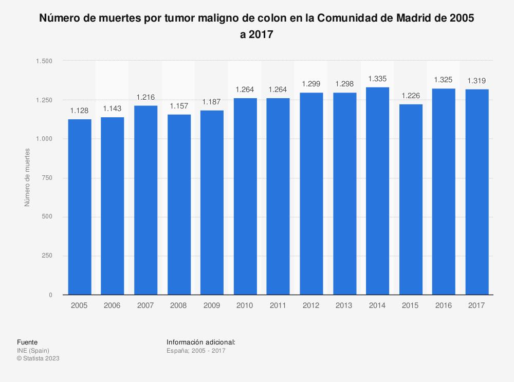 Estadística: Número de muertes por tumor maligno de colon en la Comunidad de Madrid de 2005 a 2017 | Statista