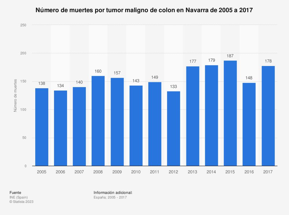 Estadística: Número de muertes por tumor maligno de colon en Navarra de 2005 a 2017 | Statista