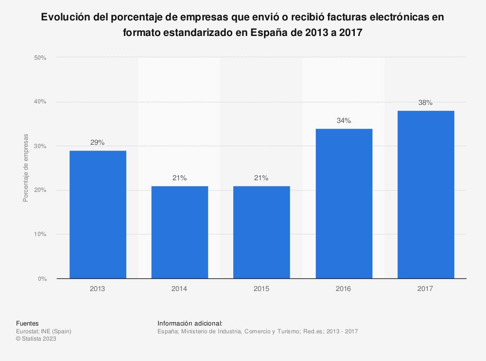 Estadística: Evolución del porcentaje de empresas que envió o recibió facturas electrónicas en formato estandarizado en España de 2013 a 2017 | Statista