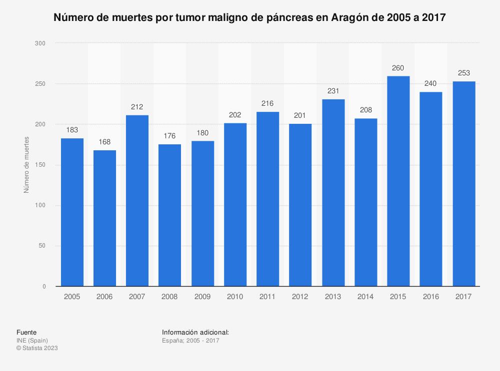 Estadística: Número de muertes por tumor maligno de páncreas en Aragón de 2005 a 2017 | Statista