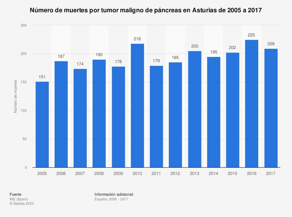 Estadística: Número de muertes por tumor maligno de páncreas en Asturias de 2005 a 2017 | Statista