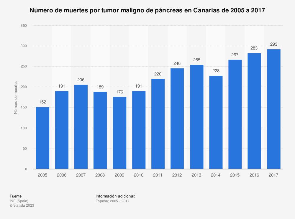 Estadística: Número de muertes por tumor maligno de páncreas en Canarias de 2005 a 2017 | Statista