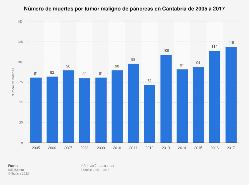 Estadística: Número de muertes por tumor maligno de páncreas en Cantabria de 2005 a 2017 | Statista