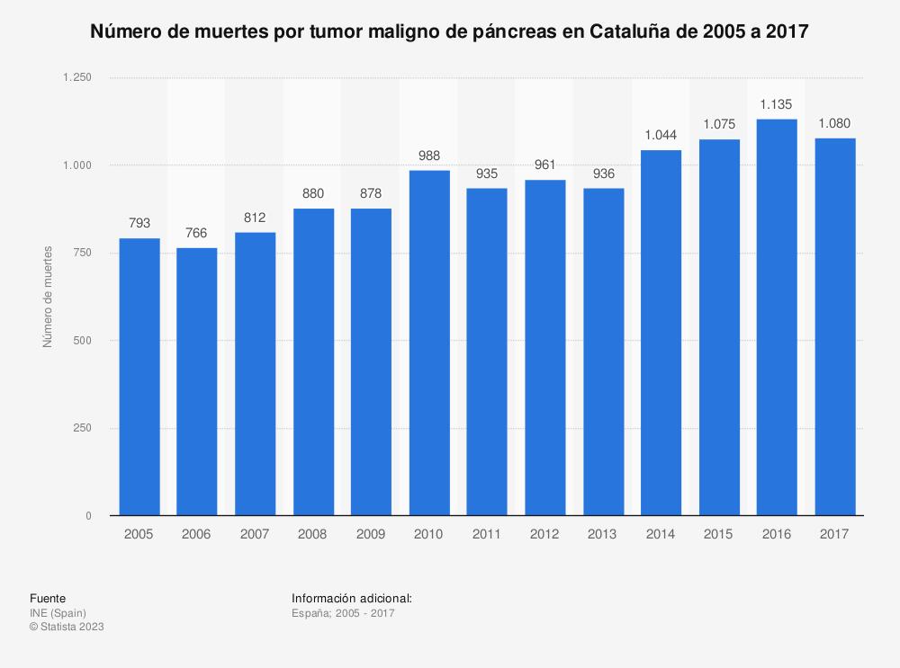 Estadística: Número de muertes por tumor maligno de páncreas en Cataluña de 2005 a 2017 | Statista