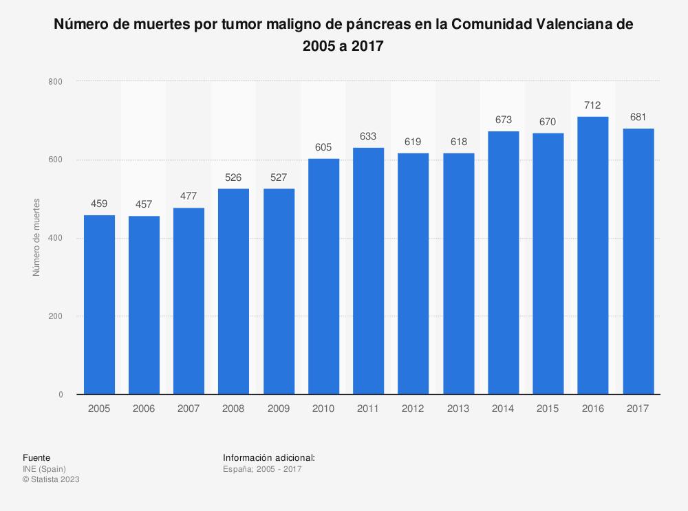 Estadística: Número de muertes por tumor maligno de páncreas en la Comunidad Valenciana de 2005 a 2017 | Statista