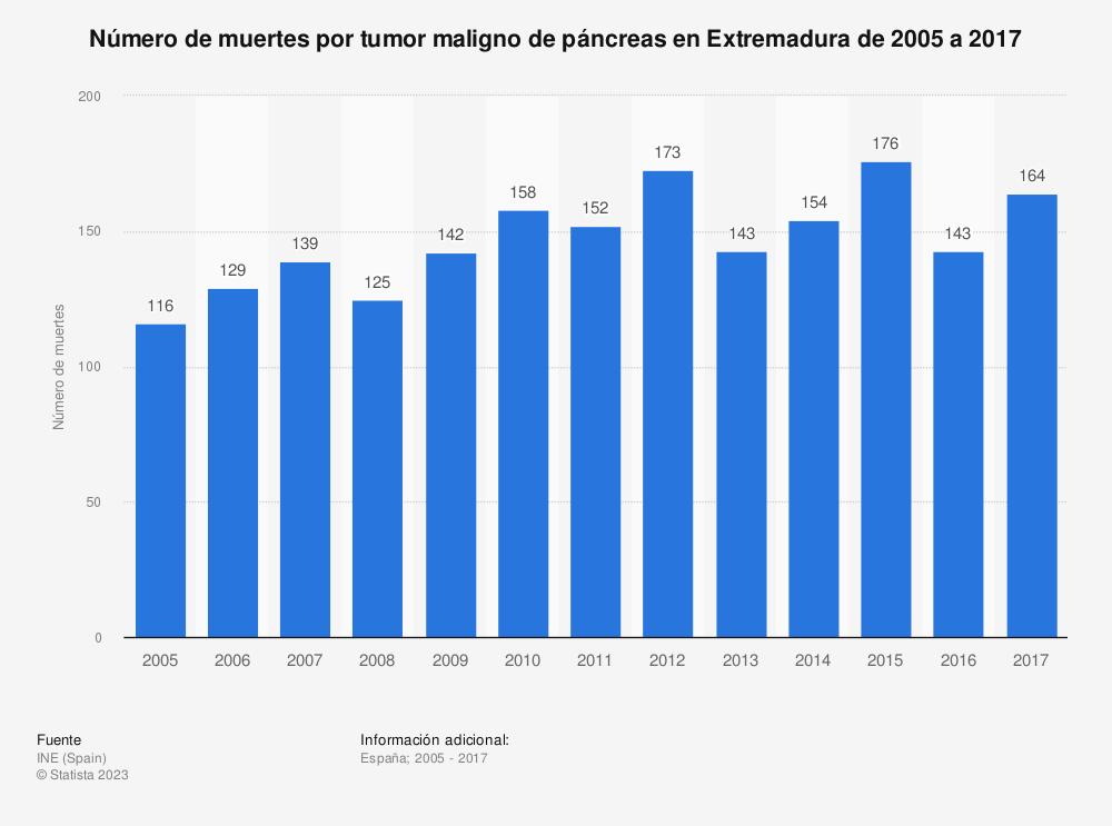 Estadística: Número de muertes por tumor maligno de páncreas en Extremadura de 2005 a 2017 | Statista