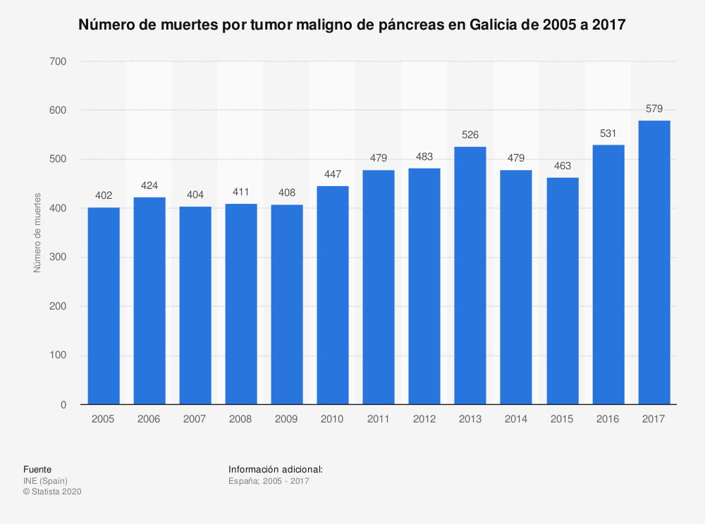 Estadística: Número de muertes por tumor maligno de páncreas en Galicia de 2005 a 2017 | Statista