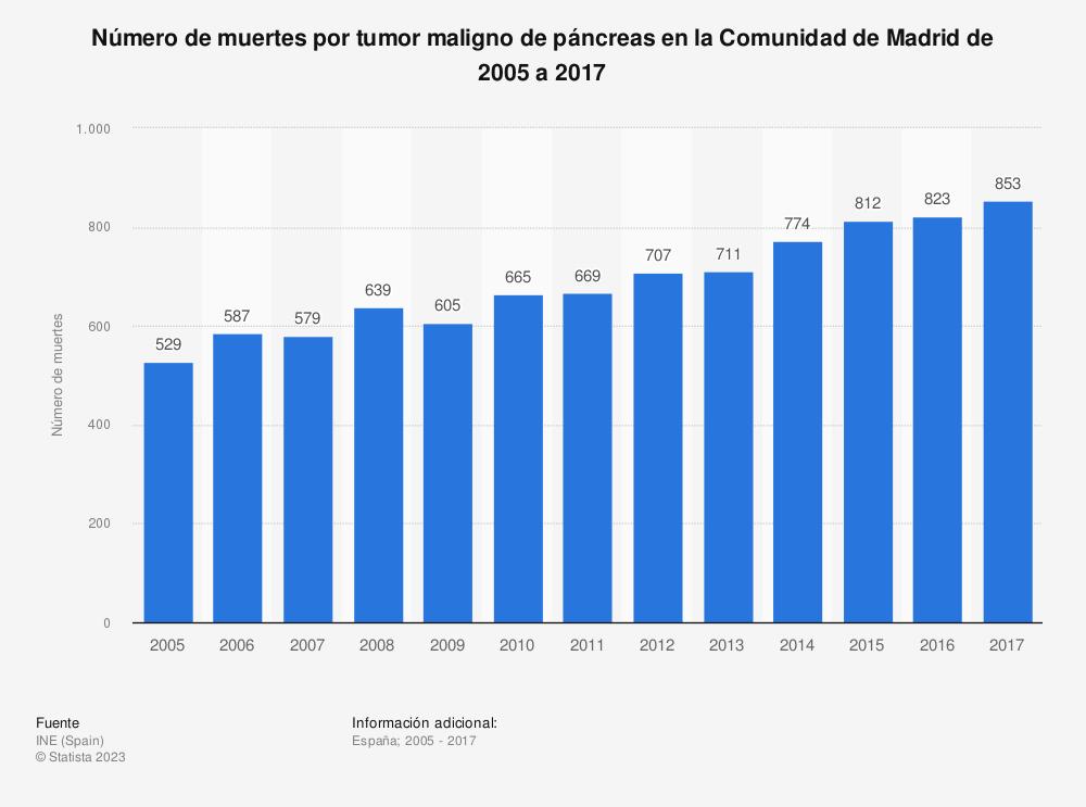 Estadística: Número de muertes por tumor maligno de páncreas en la Comunidad de Madrid de 2005 a 2017 | Statista