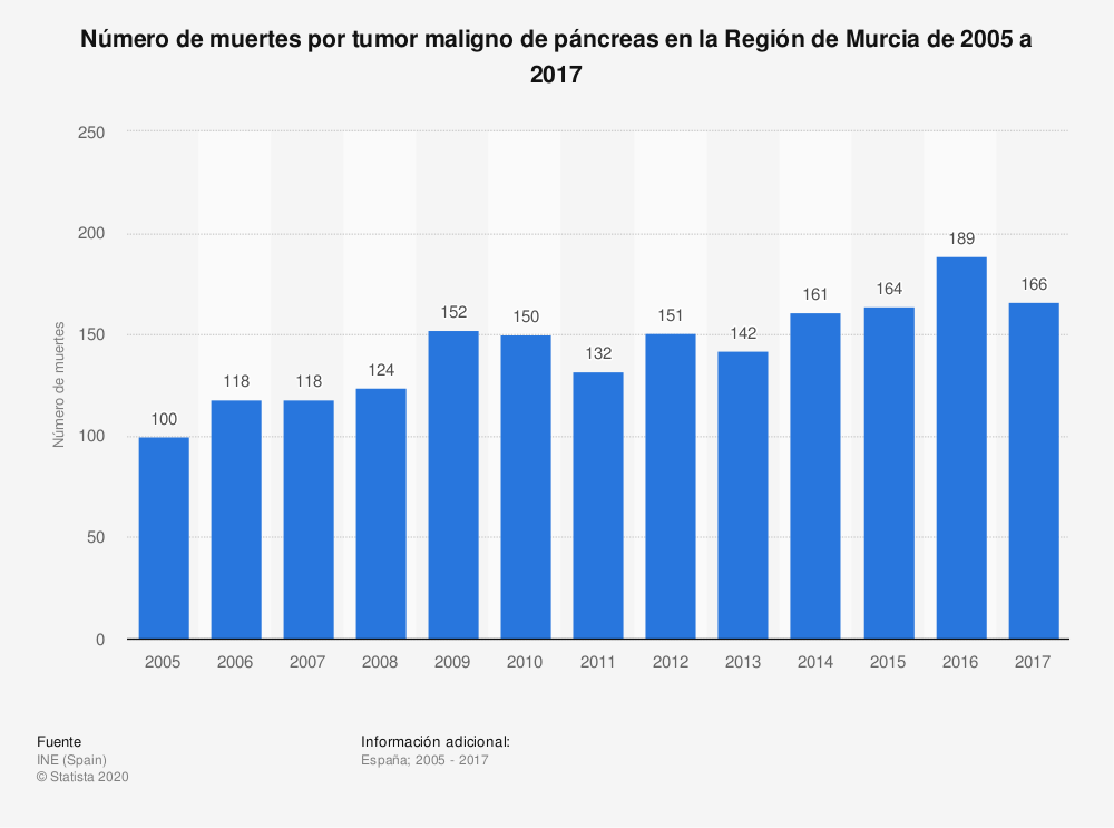 Estadística: Número de muertes por tumor maligno de páncreas en la Región de Murcia de 2005 a 2017 | Statista