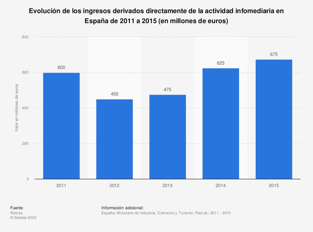 Estadística: Evolución de los ingresos derivados directamente de la actividad infomediaria en España de 2011 a 2015 (en millones de euros) | Statista