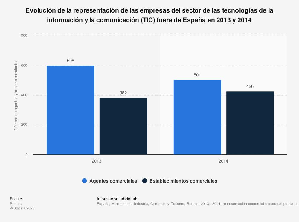 Estadística: Evolución de la representación de las empresas del sector de las tecnologías de la información y la comunicación (TIC)  fuera de España en 2013 y 2014  | Statista