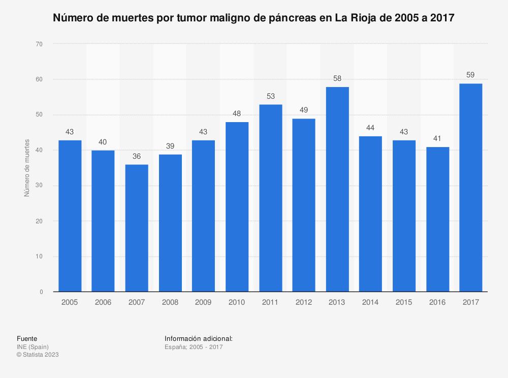 Estadística: Número de muertes por tumor maligno de páncreas en La Rioja de 2005 a 2017 | Statista