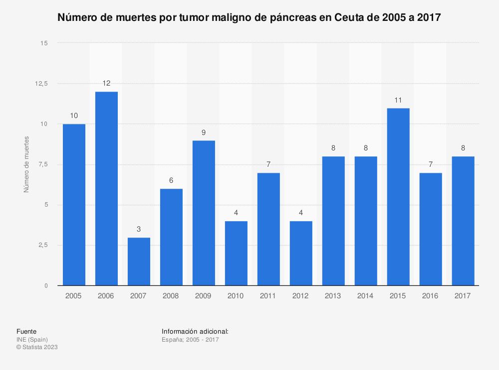 Estadística: Número de muertes por tumor maligno de páncreas en Ceuta de 2005 a 2017 | Statista