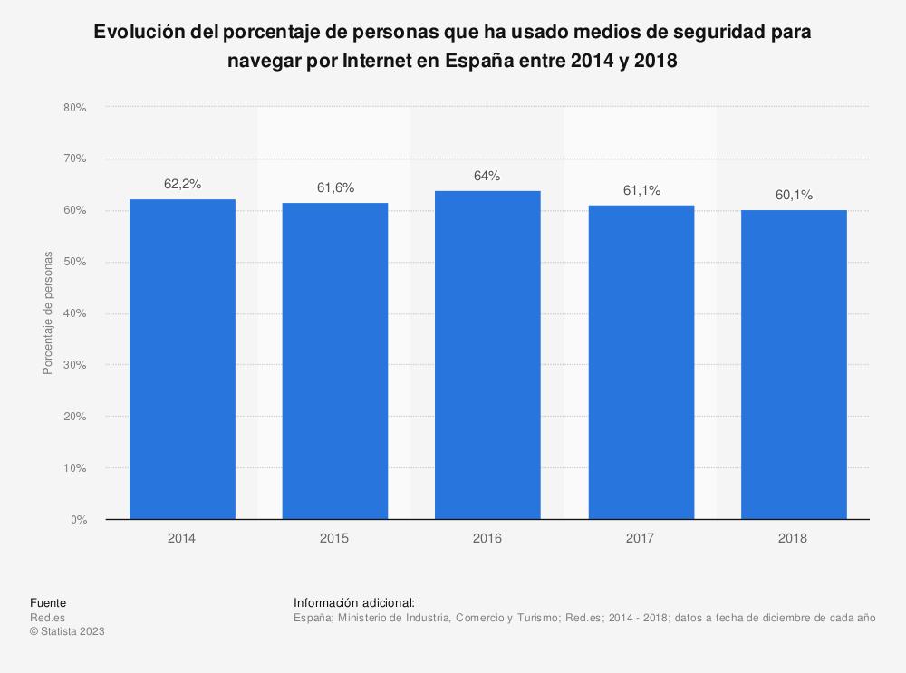 Estadística: Evolución del porcentaje de personas que ha usado medios de seguridad para navegar por Internet en España entre 2014 y 2018 | Statista