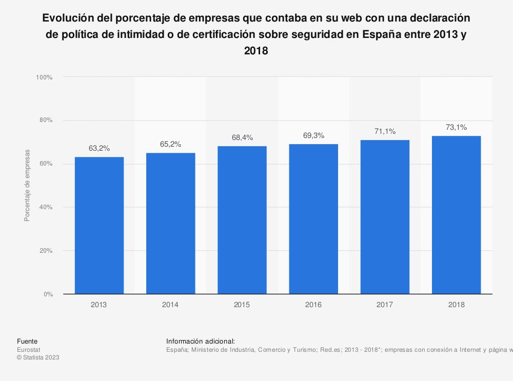 Estadística: Evolución del porcentaje de empresas que contaba en su web con una declaración de política de intimidad o de certificación sobre seguridad en España entre 2013 y 2018 | Statista