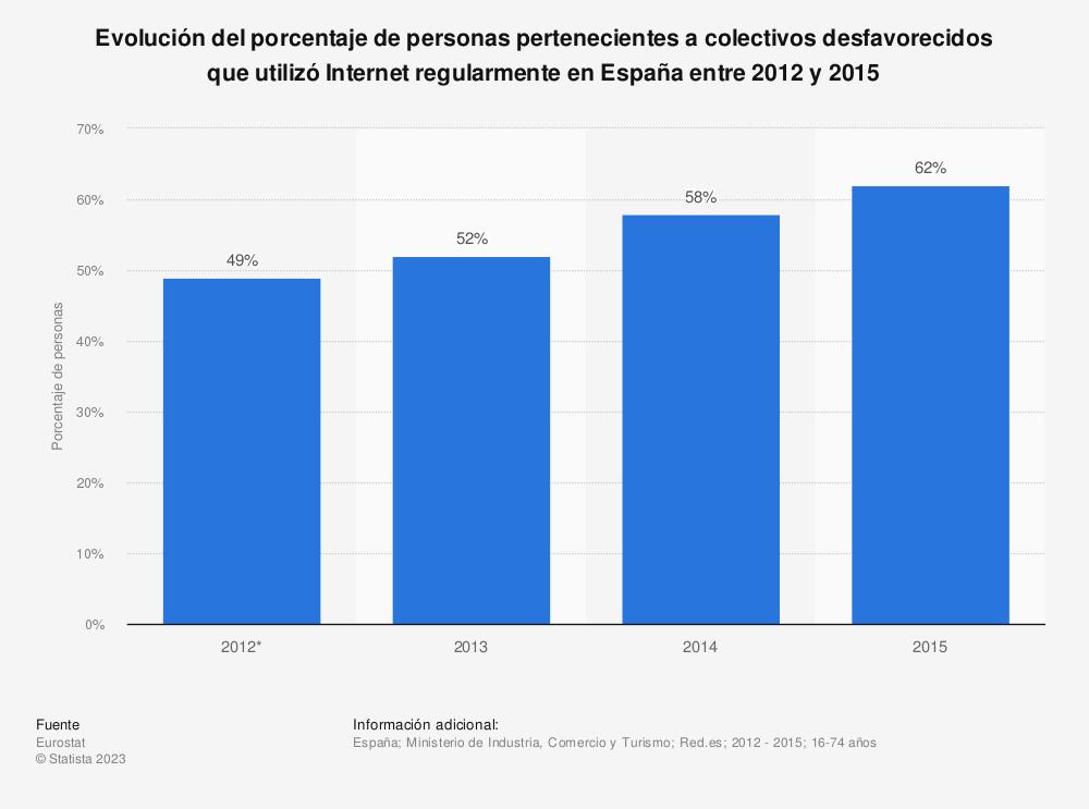 Estadística: Evolución del porcentaje de personas pertenecientes a colectivos desfavorecidos que utilizó Internet regularmente en España entre 2012 y 2015 | Statista