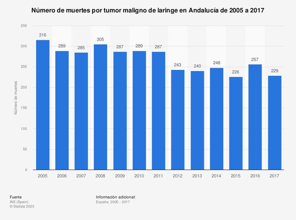 Estadística: Número de muertes por tumor maligno de laringe en Andalucía de 2005 a 2017 | Statista