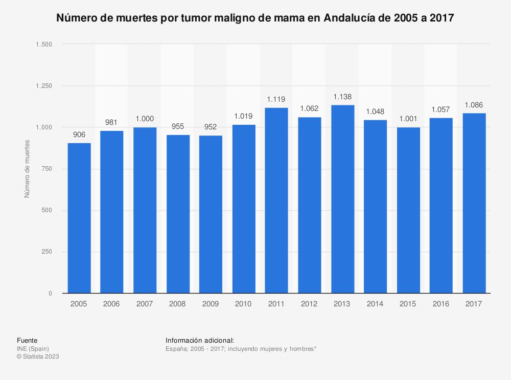 Estadística: Número de muertes por tumor maligno de mama en Andalucía de 2005 a 2017 | Statista