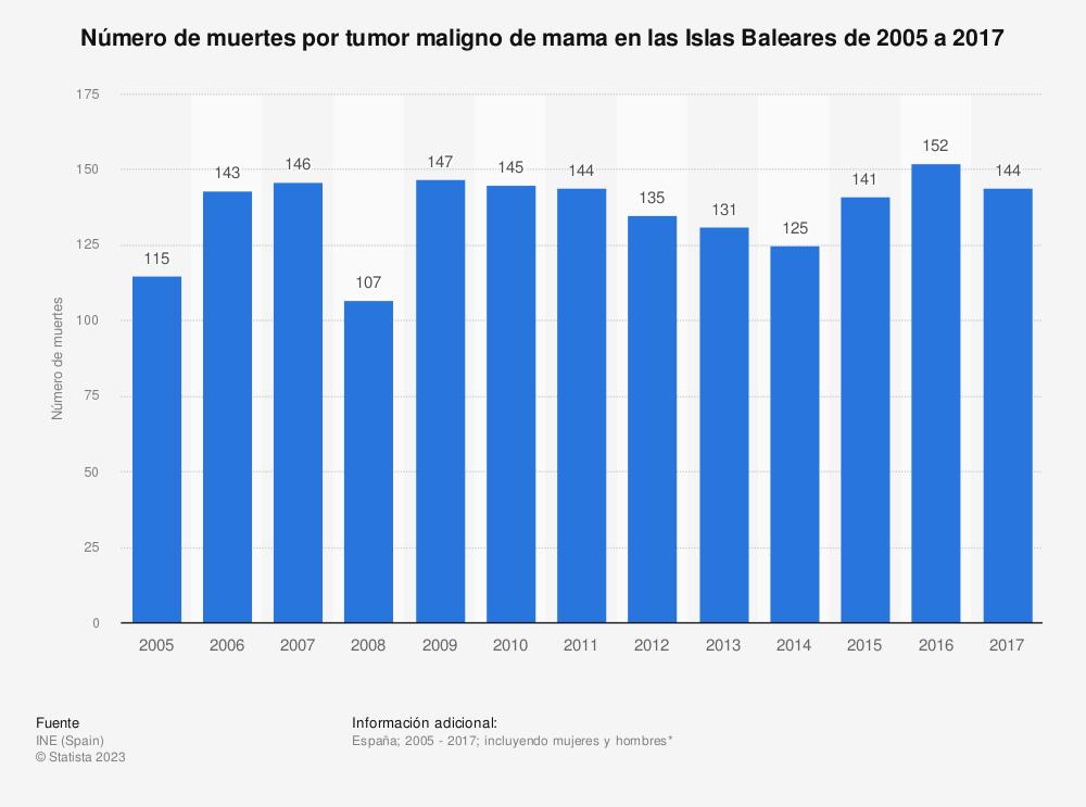 Estadística: Número de muertes por tumor maligno de mama en las Islas Baleares de 2005 a 2017 | Statista
