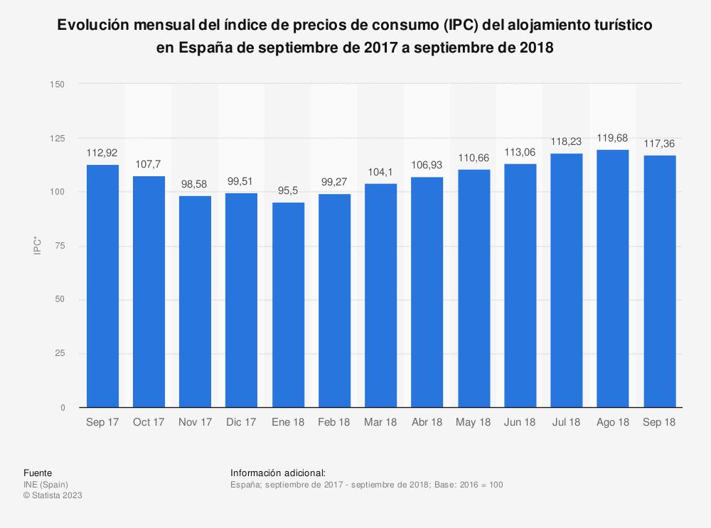 Estadística: Evolución mensual del índice de precios de consumo (IPC) del alojamiento turístico en España de septiembre de 2017 a septiembre de 2018 | Statista