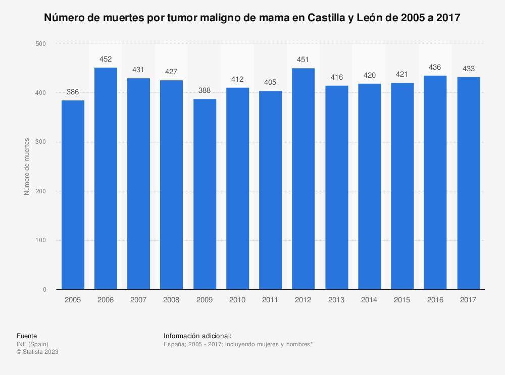 Estadística: Número de muertes por tumor maligno de mama en Castilla y León de 2005 a 2017 | Statista