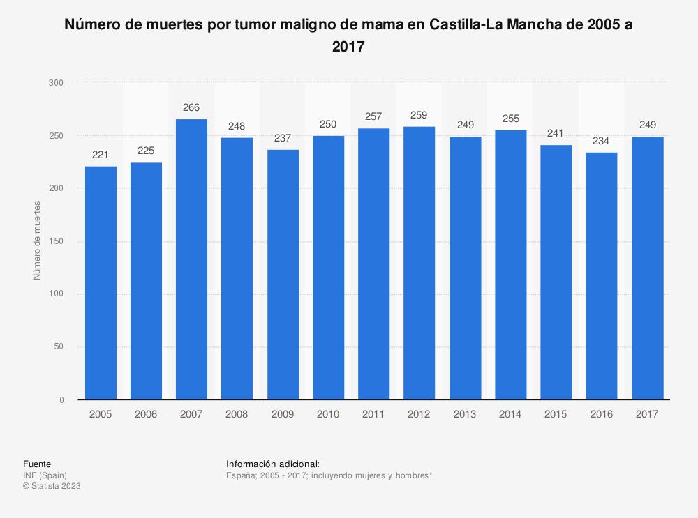 Estadística: Número de muertes por tumor maligno de mama en Castilla-La Mancha de 2005 a 2017 | Statista