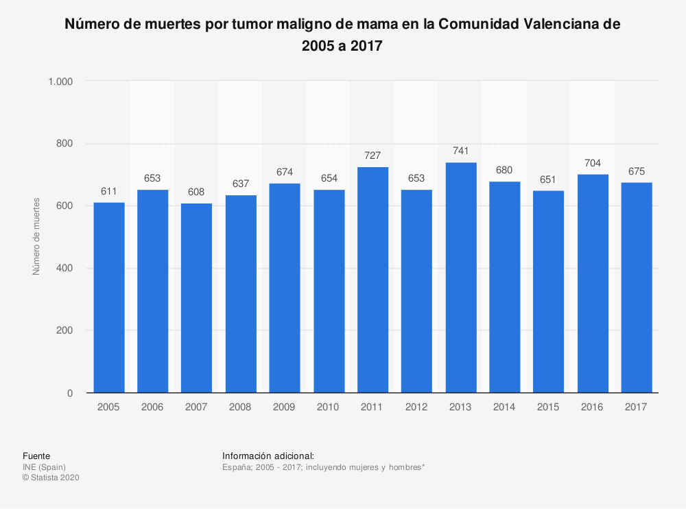 Estadística: Número de muertes por tumor maligno de mama en la Comunidad Valenciana de 2005 a 2017 | Statista