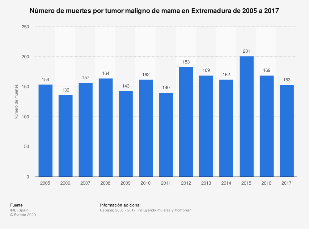 Estadística: Número de muertes por tumor maligno de mama en Extremadura de 2005 a 2017 | Statista