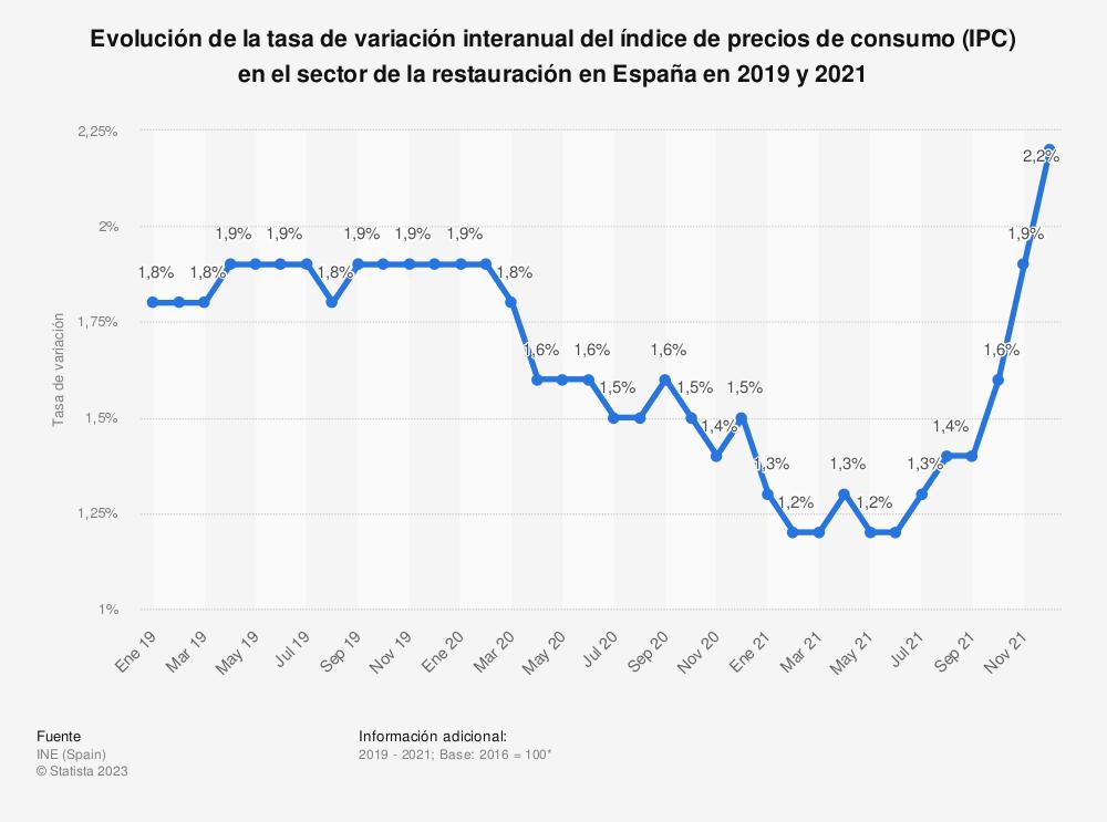 Estadística: Evolución de la tasa de variación interanual del índice de precios de consumo (IPC) en el sector de la restauración en España en 2019 y 2021 | Statista