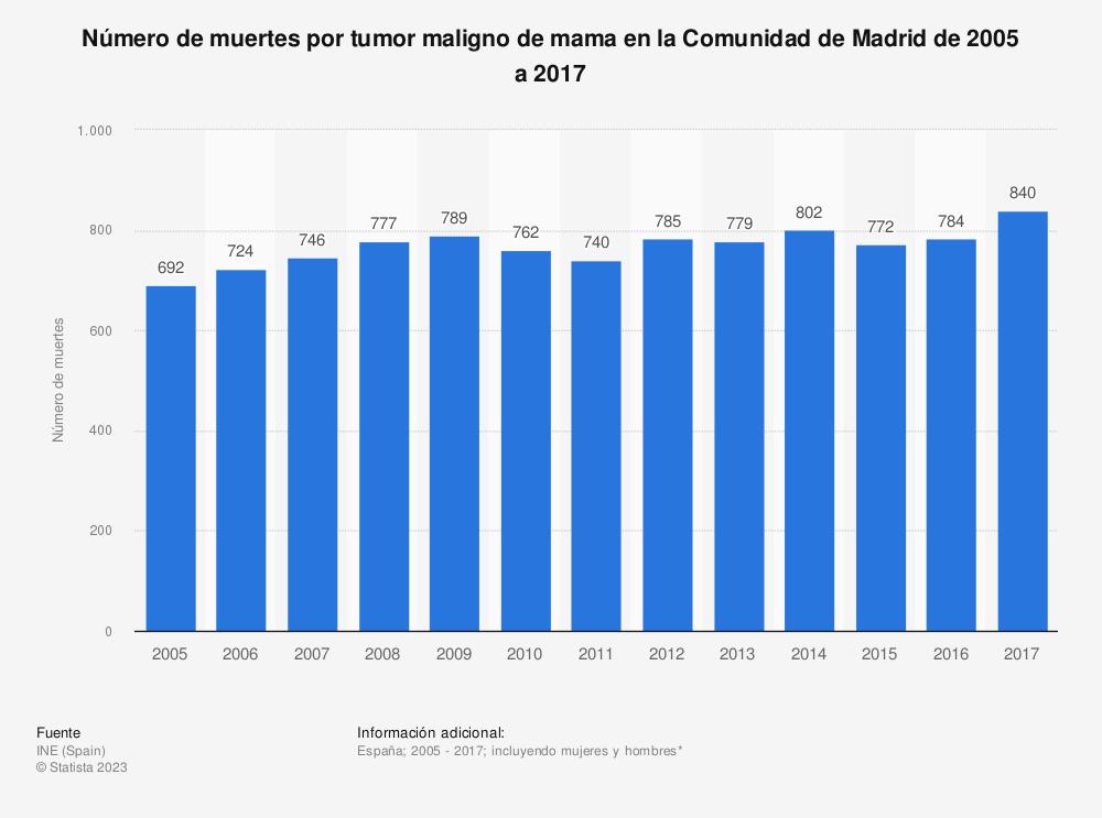 Estadística: Número de muertes por tumor maligno de mama en la Comunidad de Madrid de 2005 a 2017 | Statista