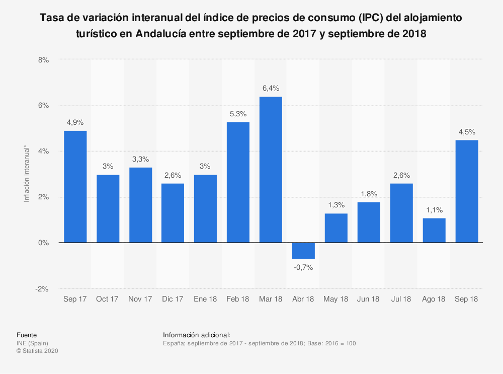 Estadística: Tasa de variación interanual del índice de precios de consumo (IPC) del alojamiento turístico en Andalucía entre septiembre de 2017 y septiembre de 2018 | Statista