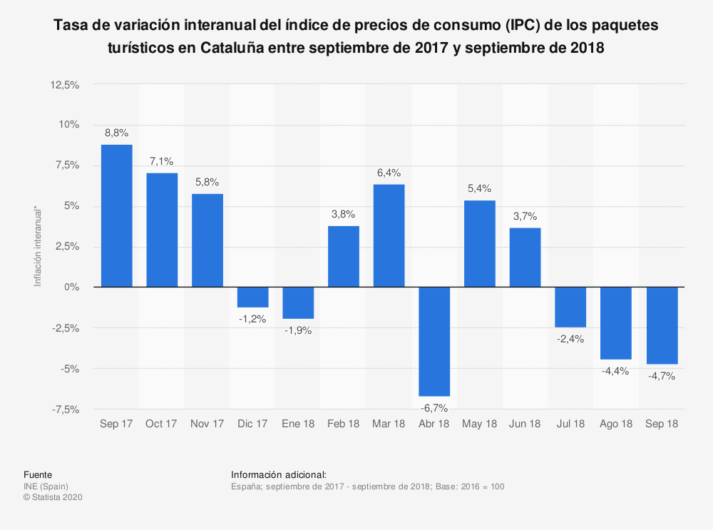Estadística: Tasa de variación interanual del índice de precios de consumo (IPC) de los paquetes turísticos en Cataluña entre septiembre de 2017 y septiembre de 2018 | Statista