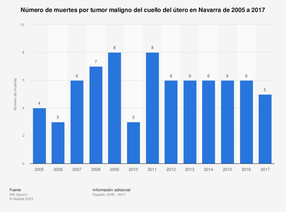 Estadística: Número de muertes por tumor maligno del cuello del útero en Navarra de 2005 a 2017 | Statista