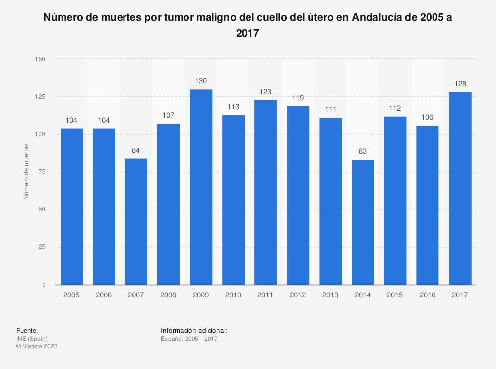 Estadística: Número de muertes por tumor maligno del cuello del útero en Andalucía de 2005 a 2017 | Statista