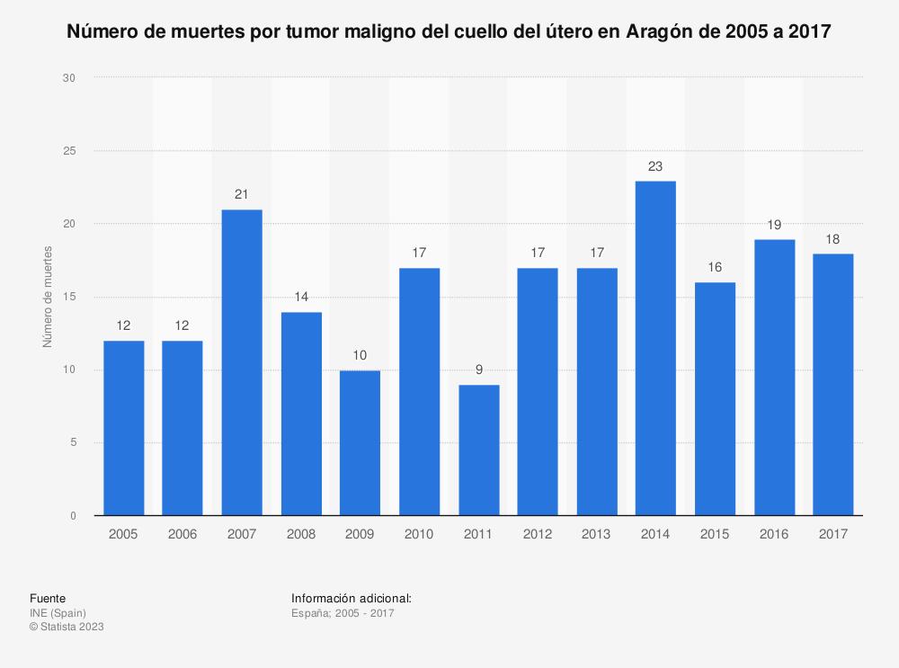 Estadística: Número de muertes por tumor maligno del cuello del útero en Aragón de 2005 a 2017 | Statista