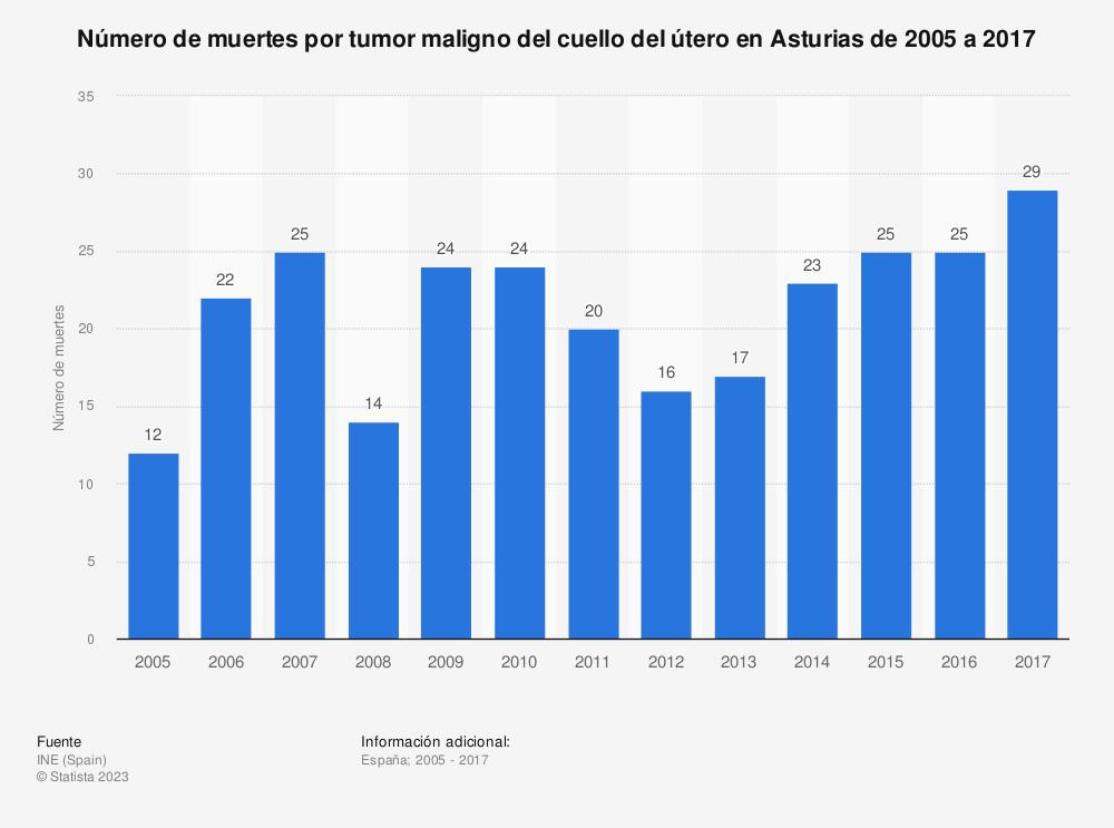Estadística: Número de muertes por tumor maligno del cuello del útero en Asturias de 2005 a 2017 | Statista