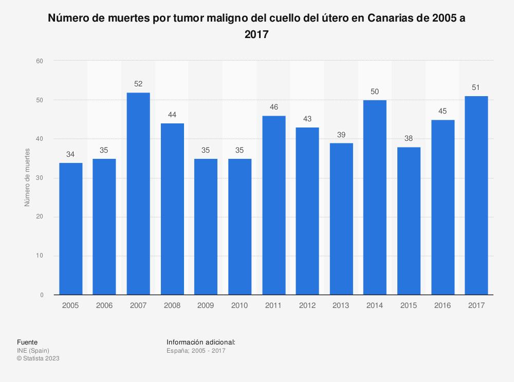 Estadística: Número de muertes por tumor maligno del cuello del útero en Canarias de 2005 a 2017 | Statista