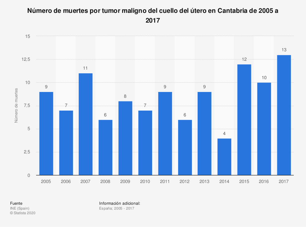 Estadística: Número de muertes por tumor maligno del cuello del útero en Cantabria de 2005 a 2017 | Statista