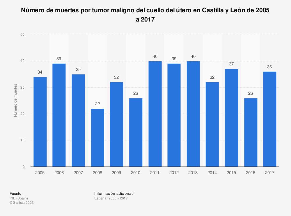 Estadística: Número de muertes por tumor maligno del cuello del útero en Castilla y León de 2005 a 2017 | Statista