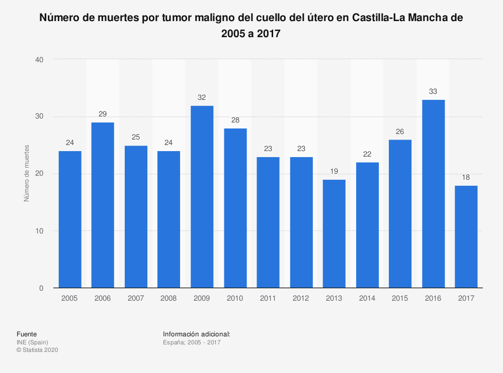 Estadística: Número de muertes por tumor maligno del cuello del útero en Castilla-La Mancha de 2005 a 2017 | Statista