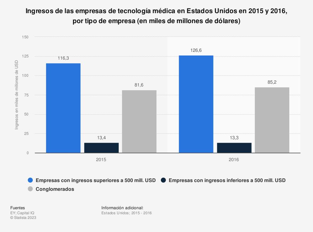 Estadística: Ingresos de las empresas de tecnología médica en Estados Unidos en 2015 y 2016, por tipo de empresa (en miles de millones de dólares) | Statista