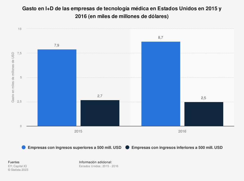 Estadística: Gasto en I+D de las empresas de tecnología médica en Estados Unidos en 2015 y 2016 (en miles de millones de dólares) | Statista