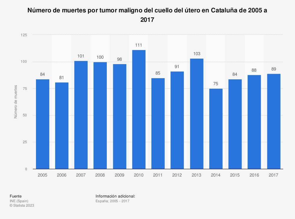 Estadística: Número de muertes por tumor maligno del cuello del útero en Cataluña de 2005 a 2017 | Statista