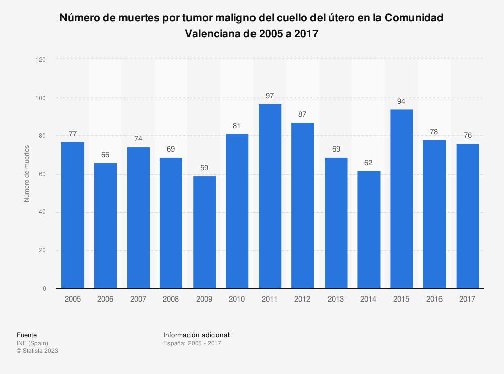 Estadística: Número de muertes por tumor maligno del cuello del útero en la Comunidad Valenciana de 2005 a 2017 | Statista