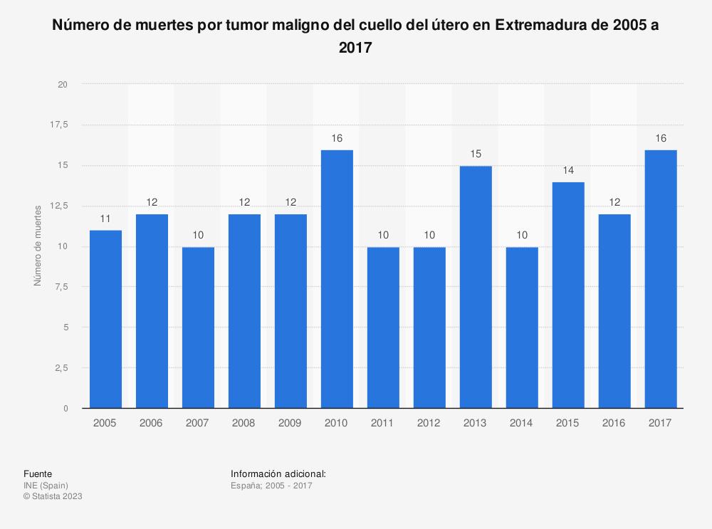 Estadística: Número de muertes por tumor maligno del cuello del útero en Extremadura de 2005 a 2017 | Statista