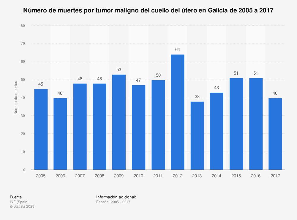 Estadística: Número de muertes por tumor maligno del cuello del útero en Galicia de 2005 a 2017 | Statista